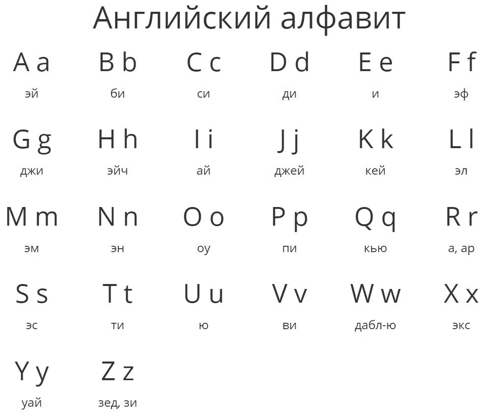 Английский алфавит с транскрипцией и нумерацией